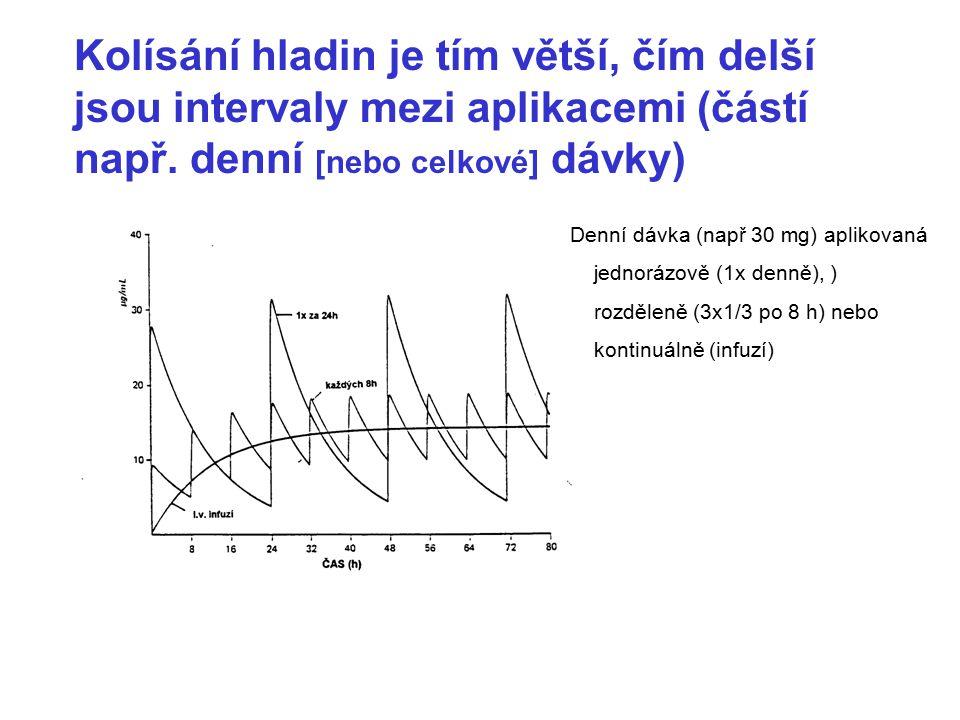 Kolísání hladin je tím větší, čím delší jsou intervaly mezi aplikacemi (částí např. denní [nebo celkové] dávky)